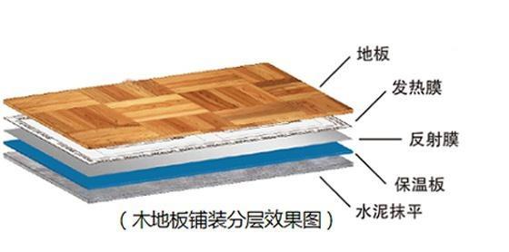 石墨烯地暖的省电效果如何?家庭安装的话划算吗?