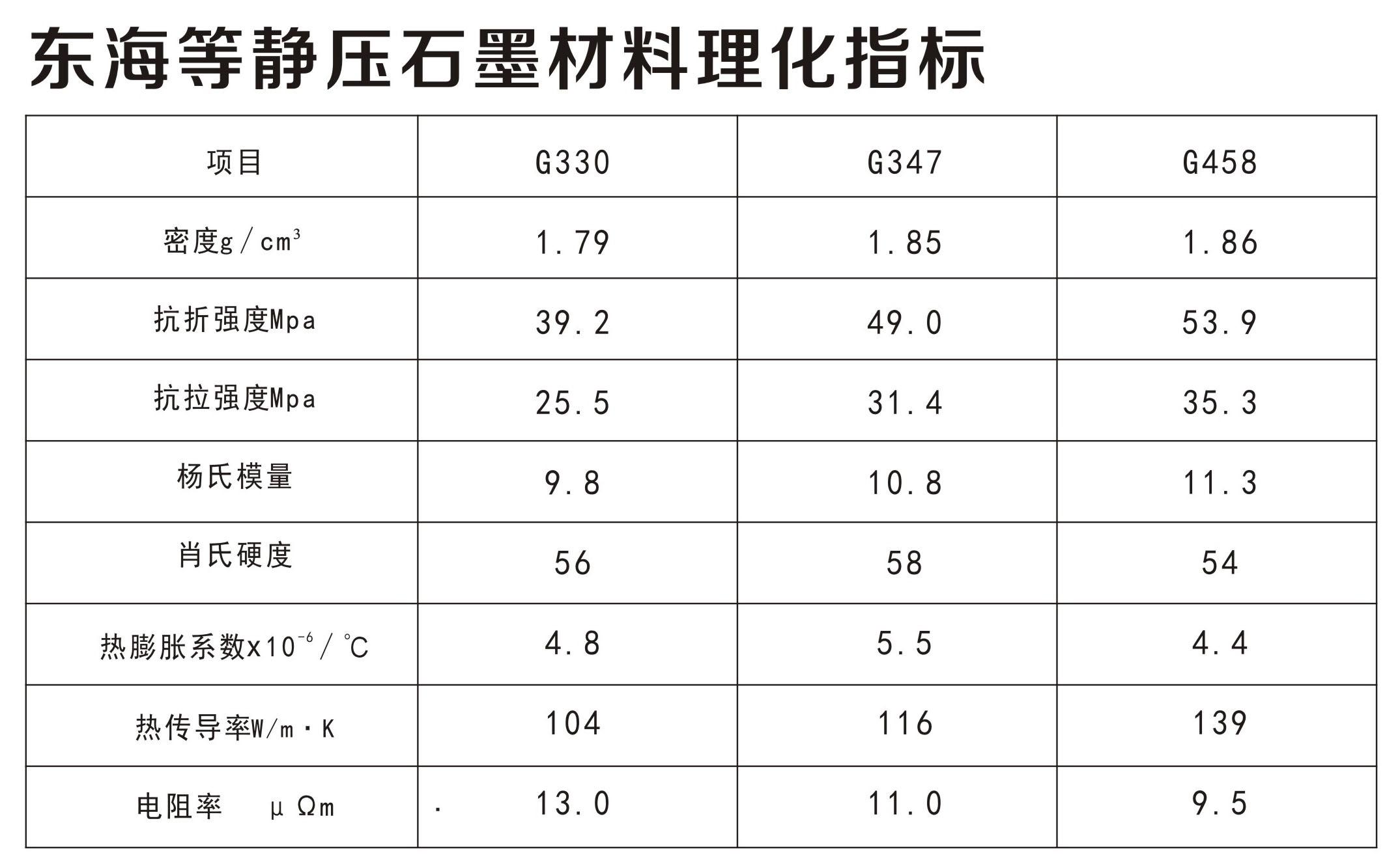 日本东海等静压石墨材料理化指标