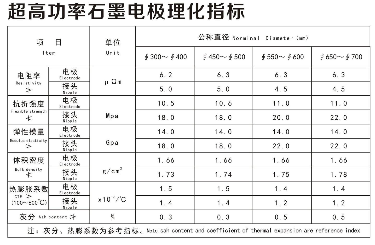 超高功率石墨电极理化指标